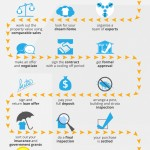15 Steps to Buying a Home