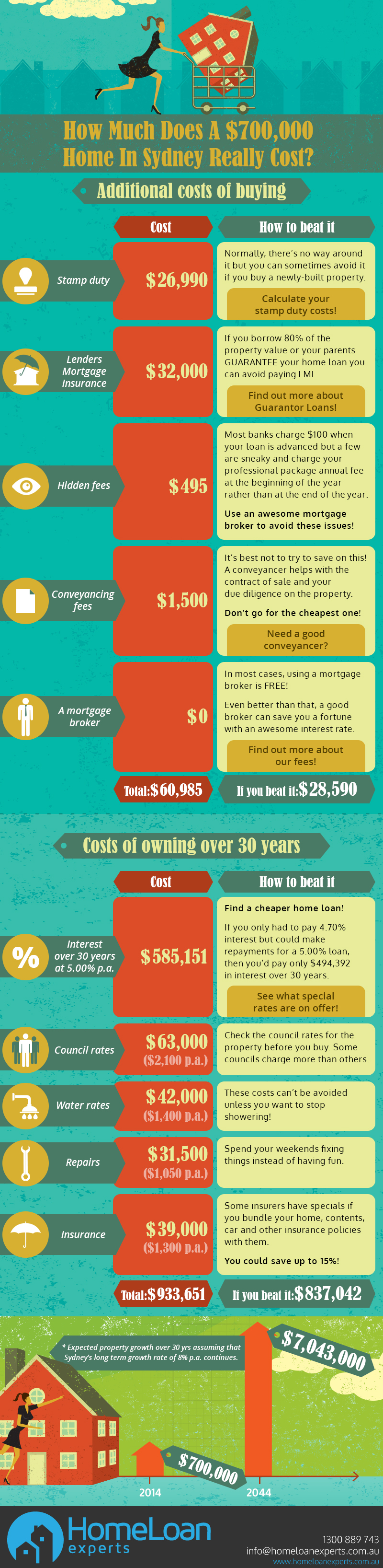 Discover how to save thousands when buying a home for How much do southwest homes cost