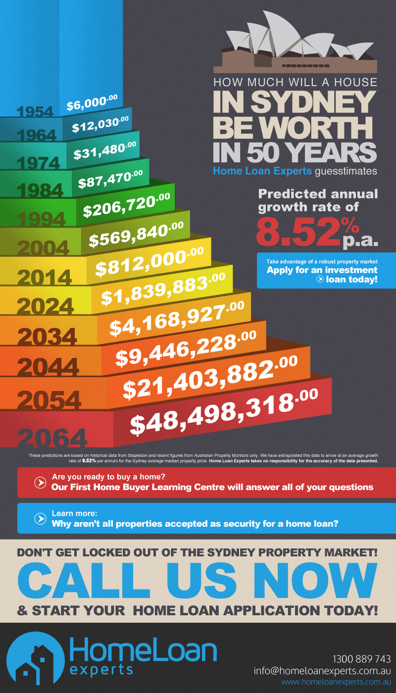 50 year Sydney property prediction infographic