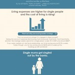 'Top 5 Reasons Single People Get Declined For A Home Loan' infographic