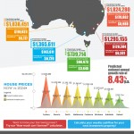 Australian-House-Prices-In-10-Years
