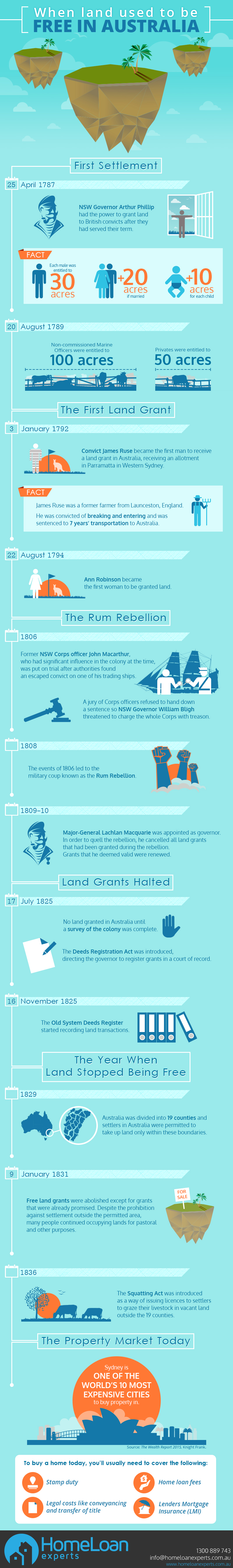 History of land grants