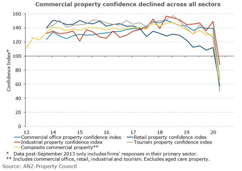 ANZ June 2020 Consumer Sentiment Commercial Property