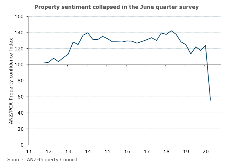ANZ June 2020 Consumer Sentiment
