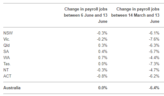 Change in payroll jobs between 14 March and 13 June 2020