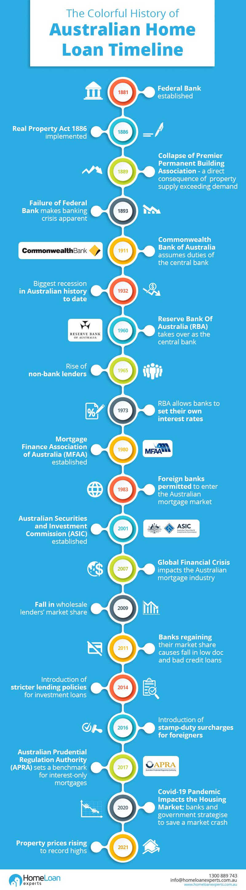 Australian Home loan timeline