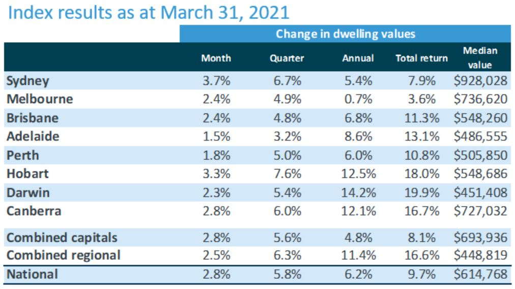 CoreLogic Home Value Index March 2021